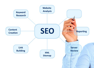 Hand writing SEO services offered by the best local SEO company in Miami FL.