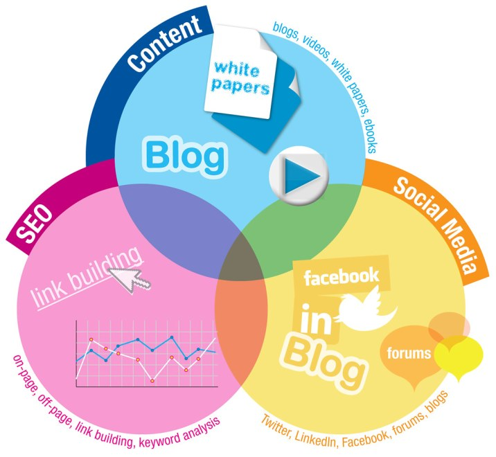 Content marketing strategy involves video marketing, blogging and the use of images.