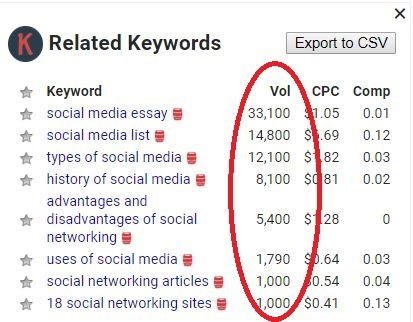 One of the best free keyword research tools is Keywords Everywhere.
